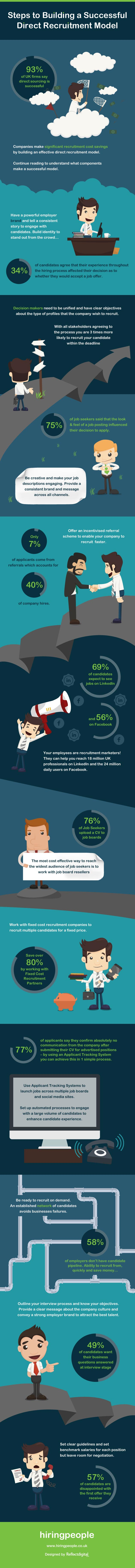 Infographic – Steps To Building a Successful Direct Recruitment Model