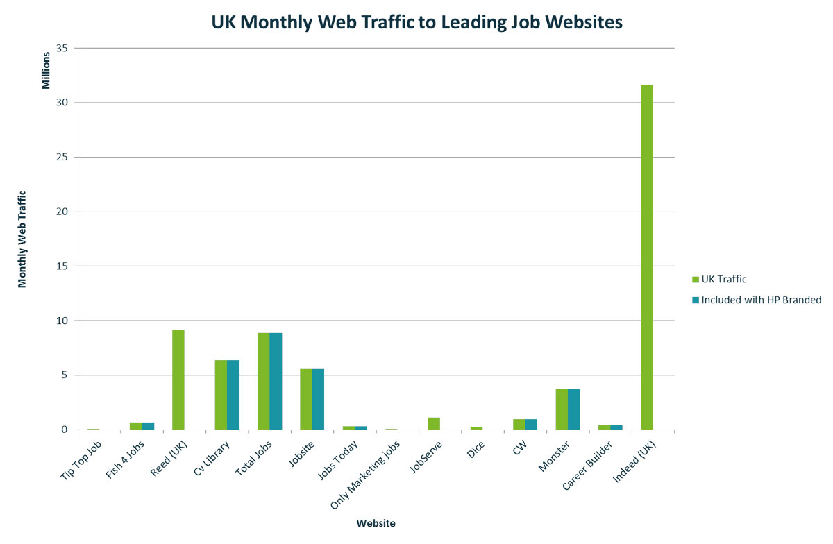 which websites are job seekers most active on uk web traffic to leading job websites